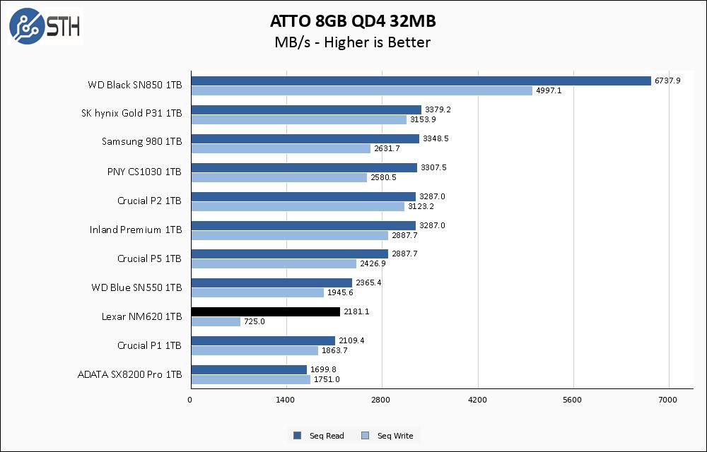 Lexar NM620 1TB ATTO 8GB Chart