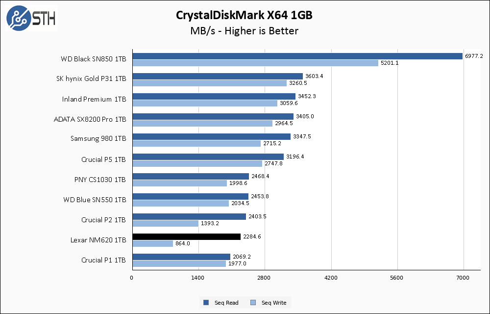 Lexar NM620 1TB CrystalDiskMark 1GB Chart
