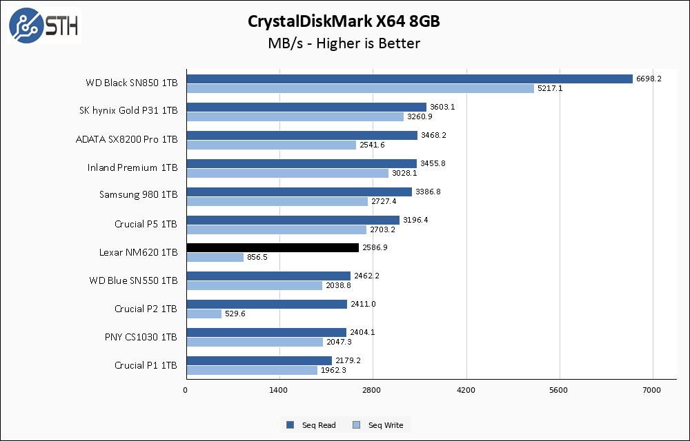 Lexar NM620 1TB CrystalDiskMark 8GB Chart