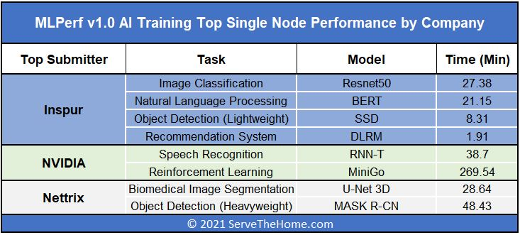 MLPerf Training V1.0 Top Performing Company By Task