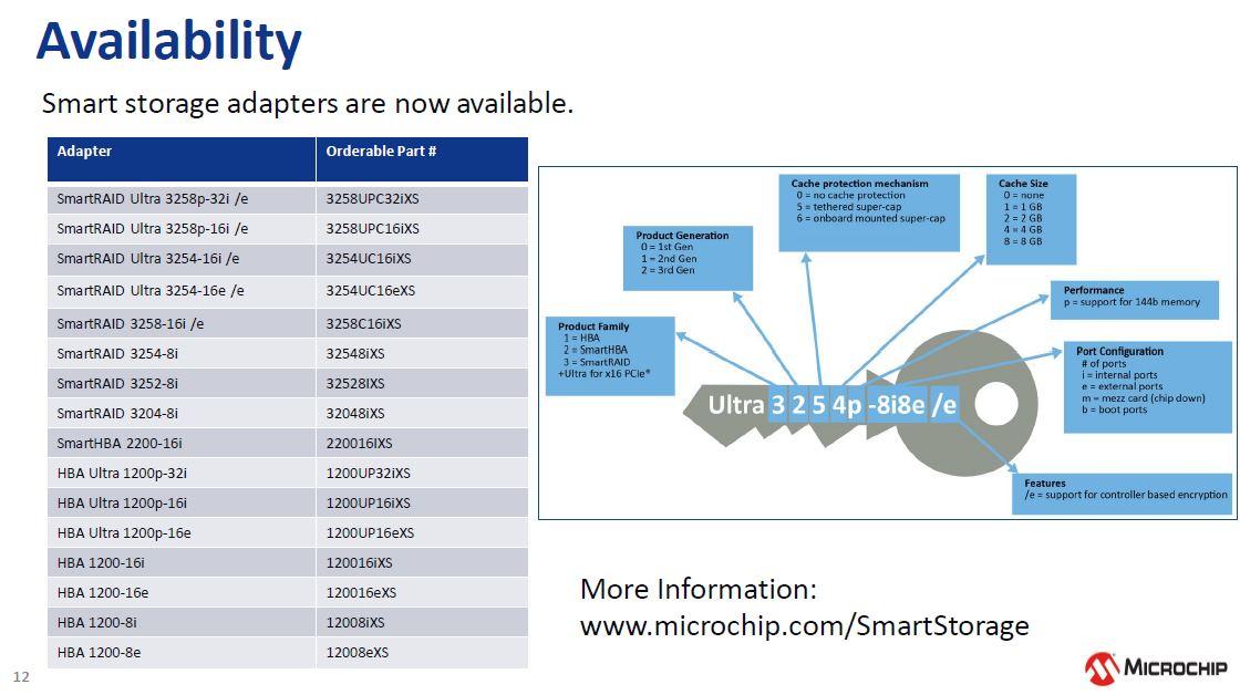 Microchip NVMe And 24G SAS Tri Mode Availability