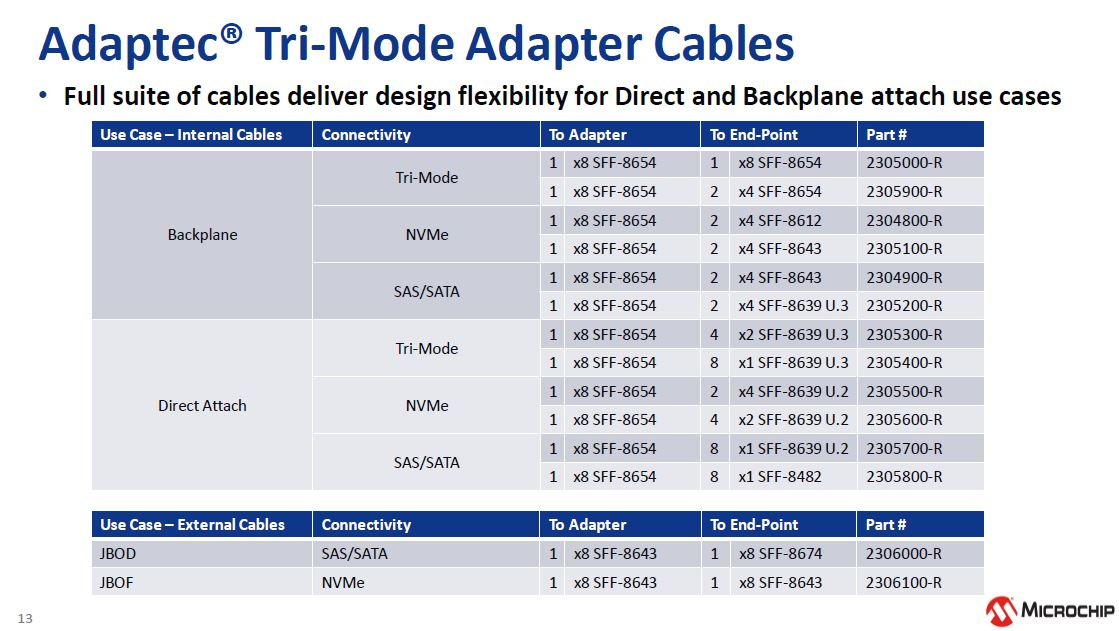 Microchip NVMe And 24G SAS Tri Mode Cables