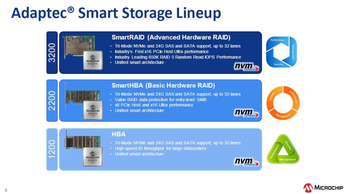 Microchip NVMe And 24G SAS Tri Mode RAID And HBA Lineup