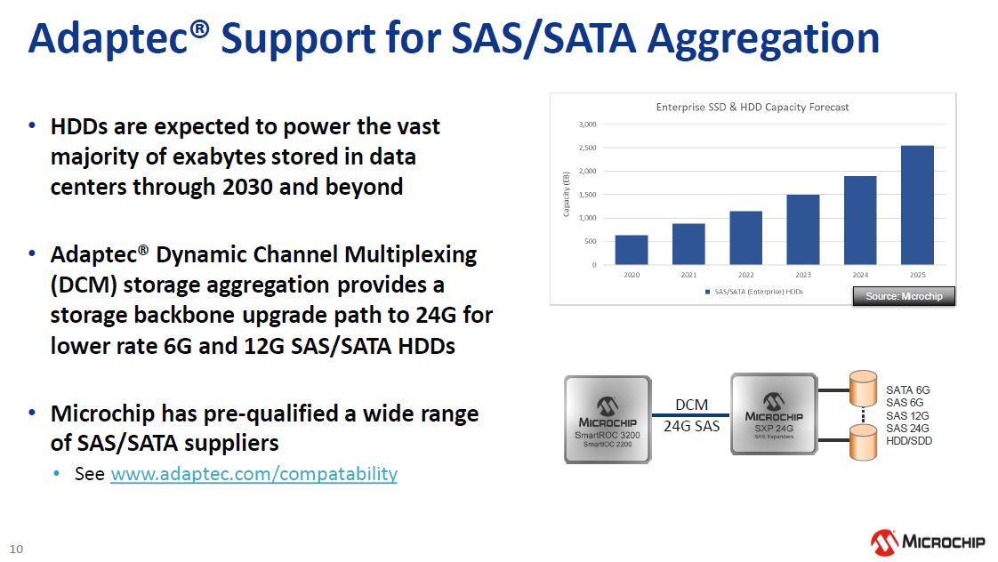 Microchip NVMe And 24G SAS Tri Mode RAID And HBA SATA SAS Aggregation