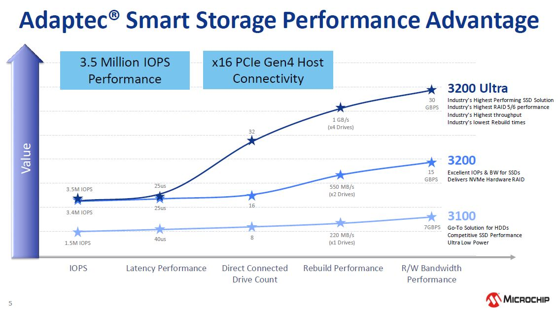 Microchip NVMe And 24G SAS Tri Mode RAID And HBA Storage Adapter Performance