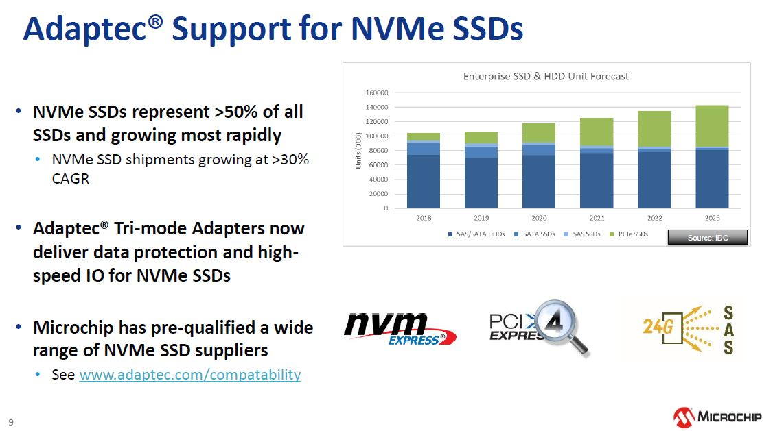 Microchip NVMe And 24G SAS Tri Mode RAID And HBA Storage NVMe Acceleration