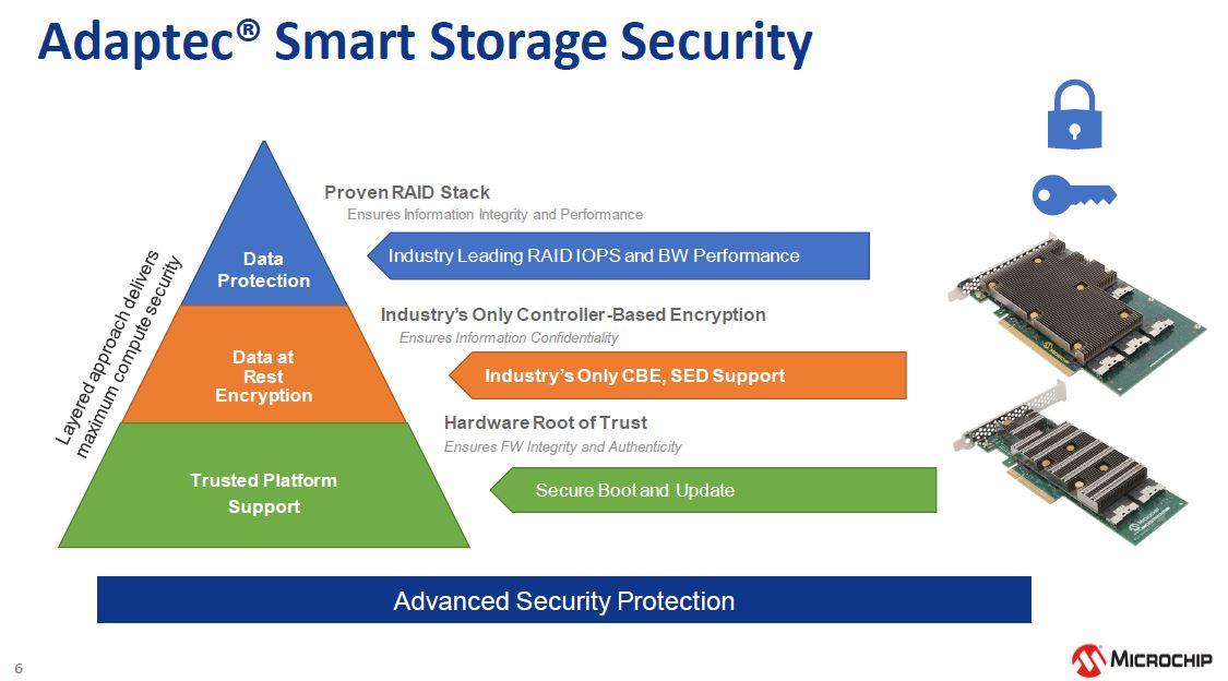 Microchip NVMe And 24G SAS Tri Mode RAID And HBA Storage Security