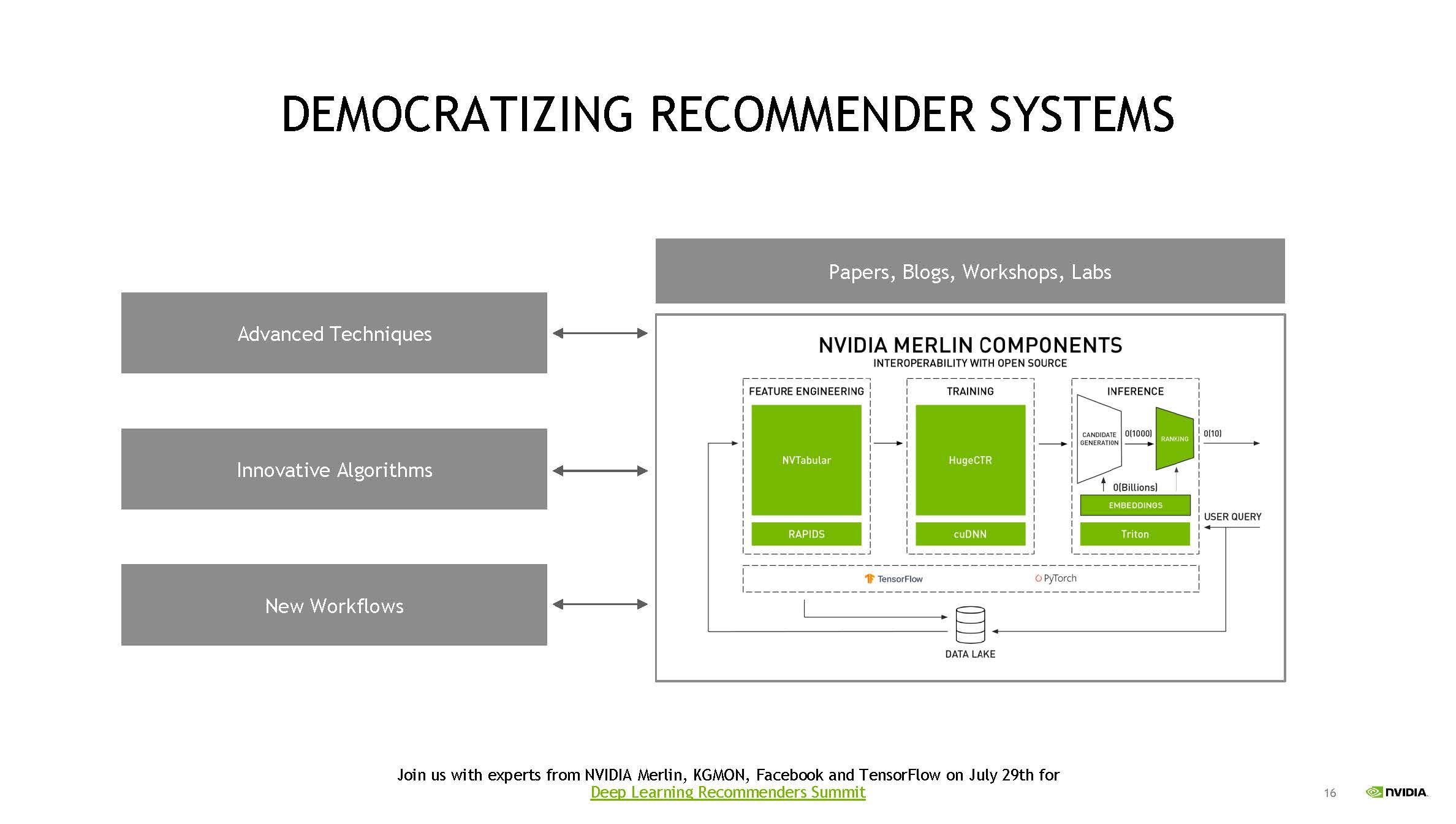 NVIDIA TensorRT 8 And RecSys Democratizing Recommender Systems