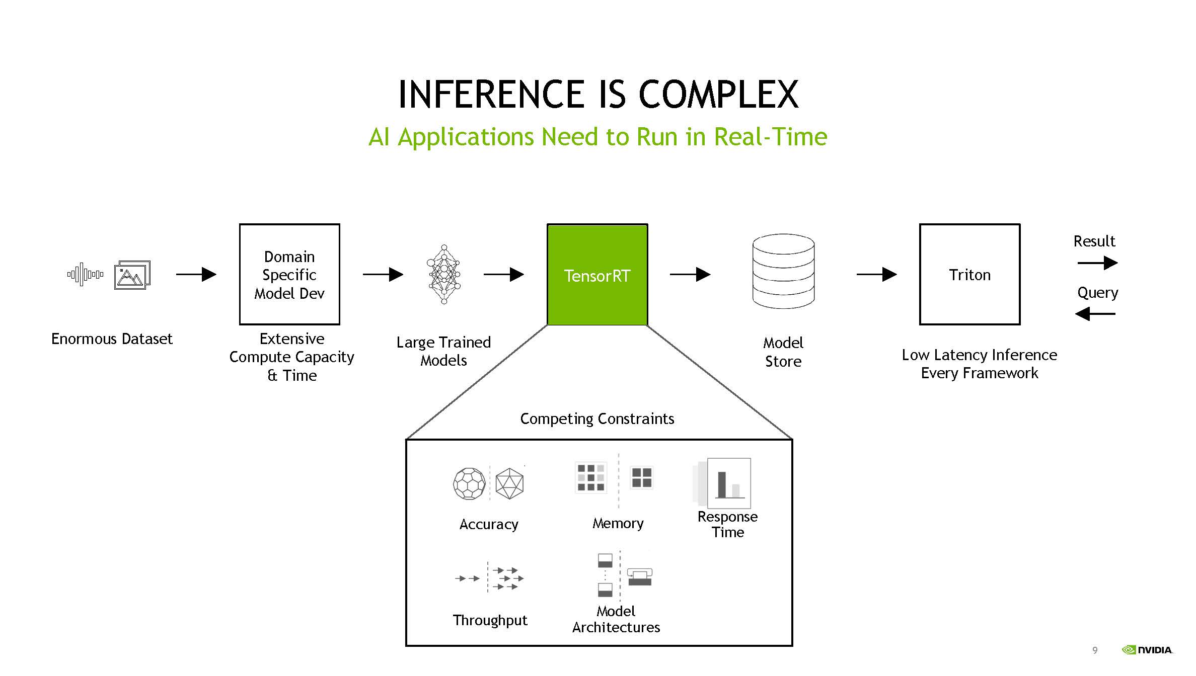 NVIDIA TensorRT 8 And RecSys Inference Is Complex