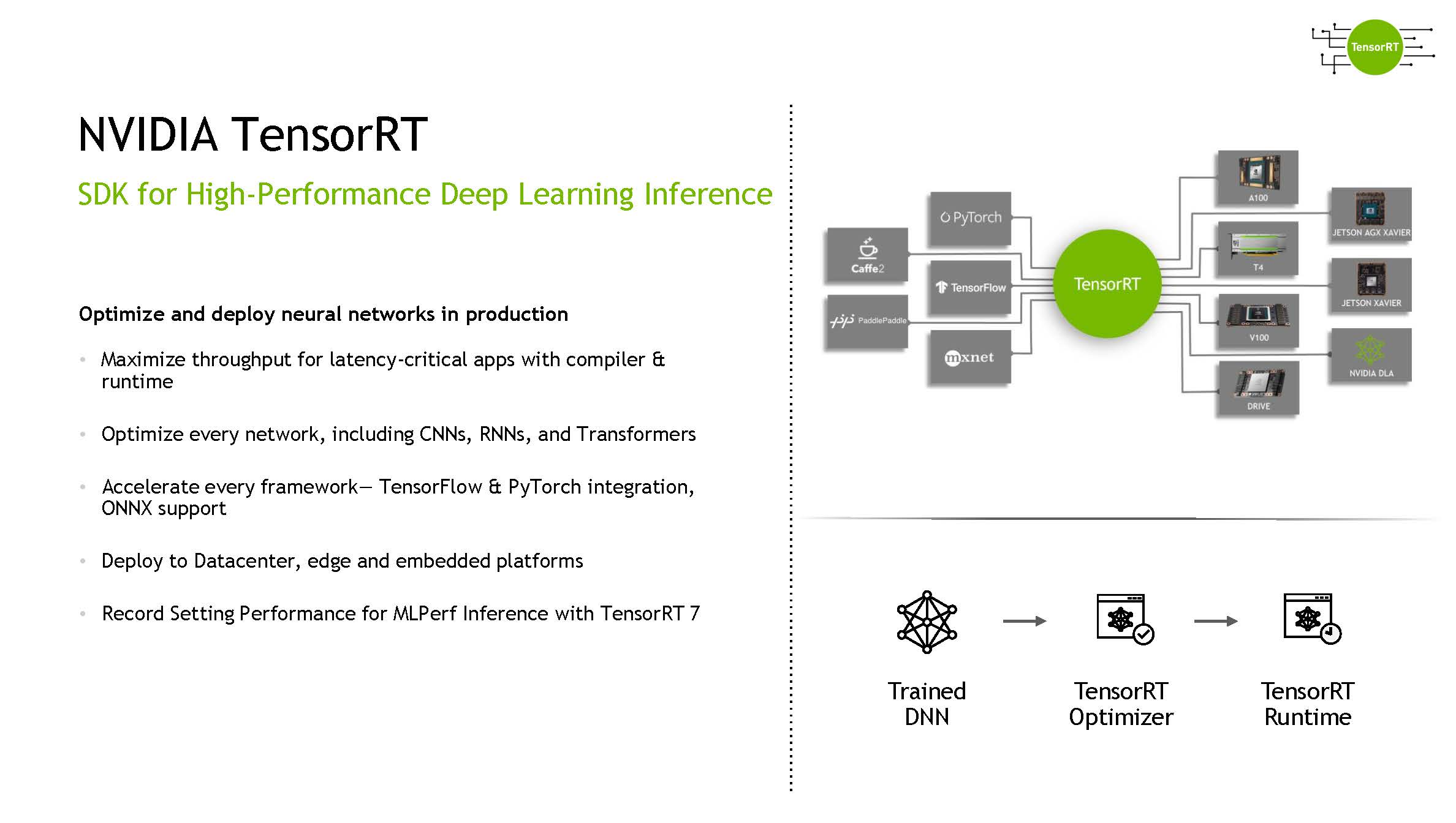 NVIDIA TensorRT 8 And RecSys NVIDIA TensorRT Overview