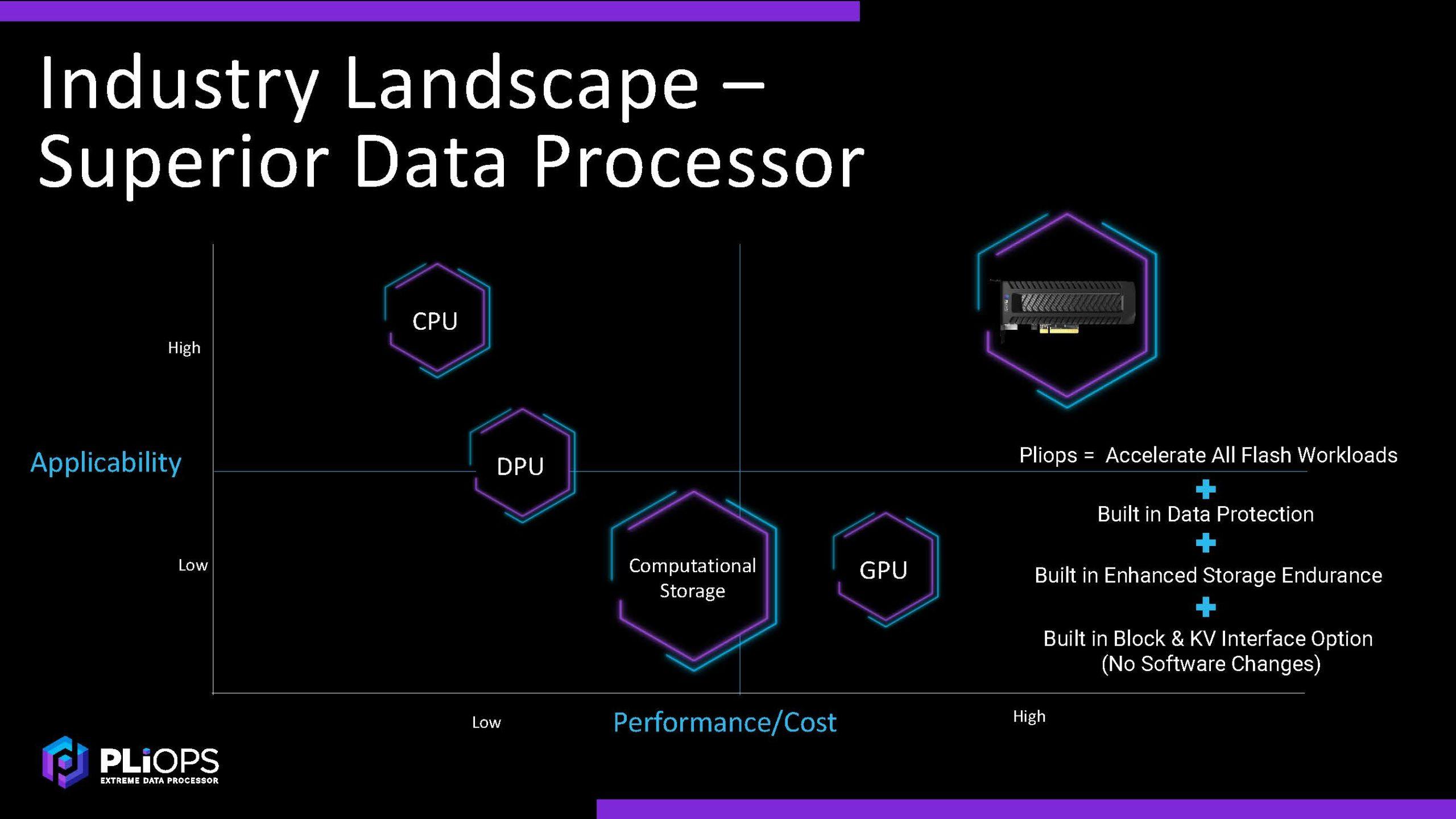 Pliops XDP Compared To CPU DPU GPU Computational Storage