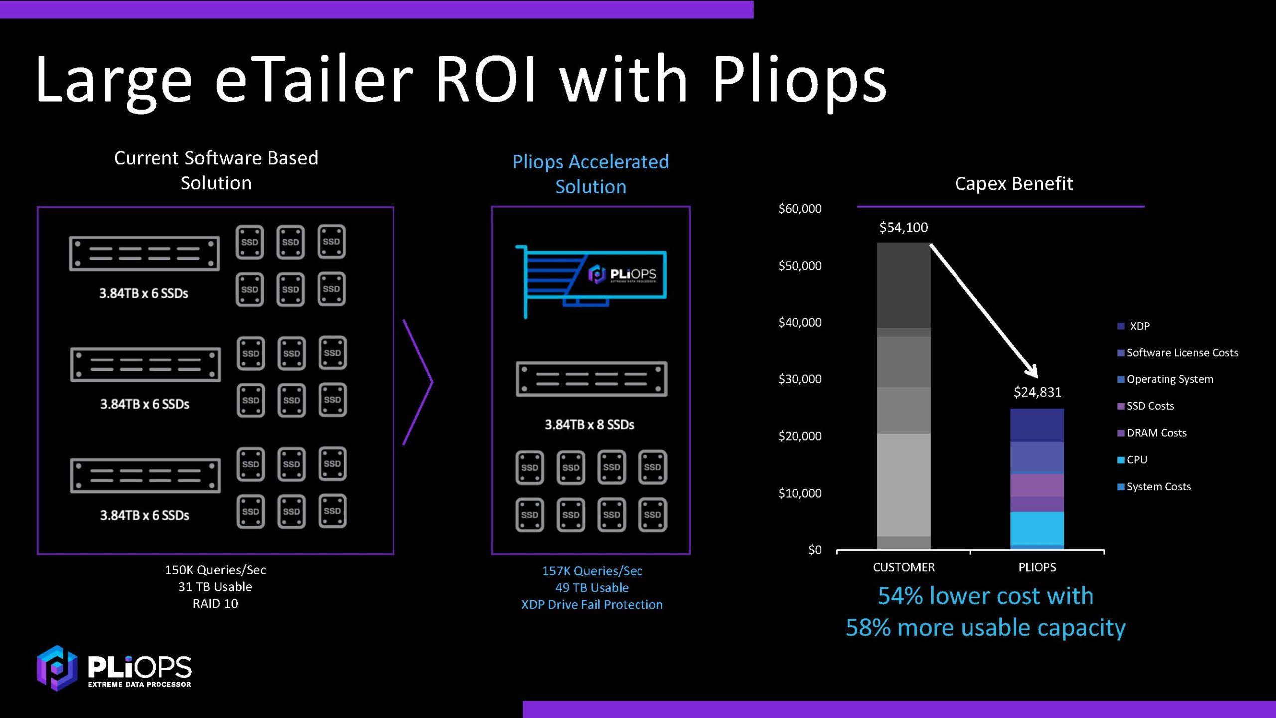 Pliops XDP Customer Example