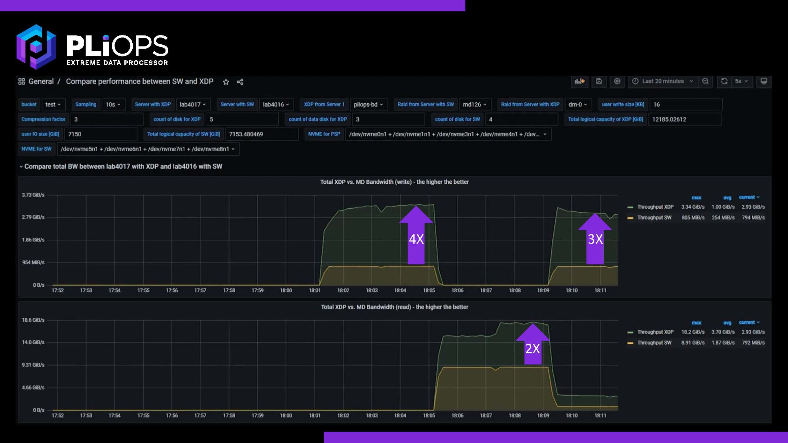 Pliops XDP V Software Bandwidth