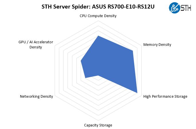 STH Server Spider ASUS RS700 E10 RS12U