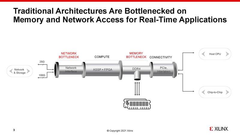Xilinx Versal HBM Network And Memory Bottlenecks