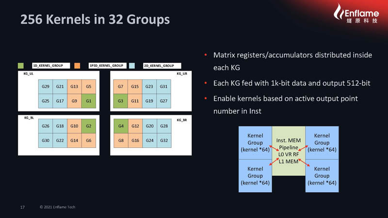 HC33 2021 Enflame AI Compute Chip 256 Kernels In 32 Groups