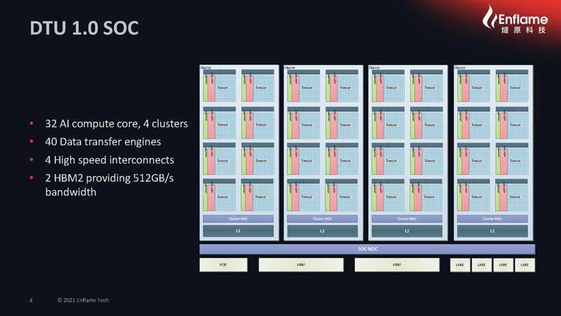 HC33 2021 Enflame AI Compute Chip DTU 1.0 SoC