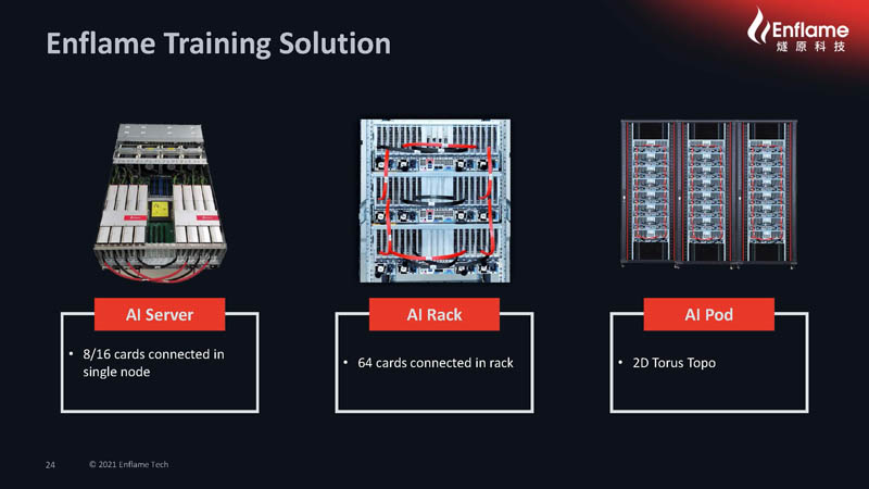 HC33 2021 Enflame AI Compute Chip Enflame Training Solution