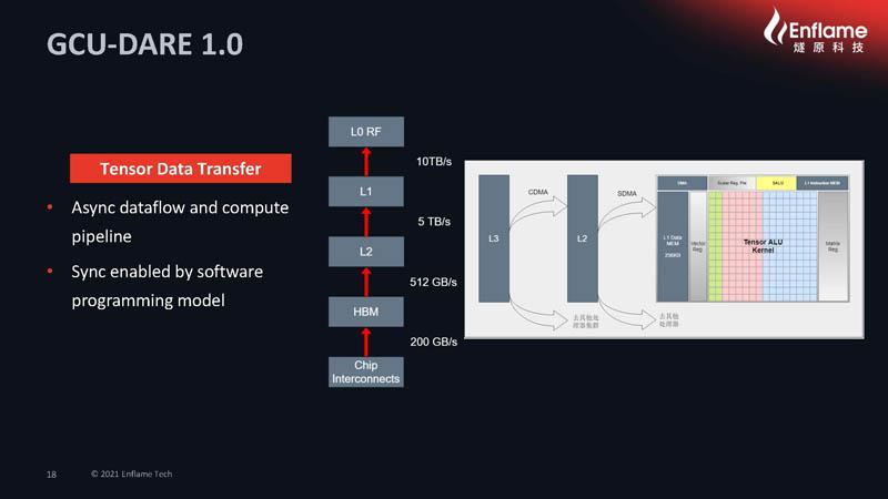 HC33 2021 Enflame AI Compute Chip GCU DARE 1.0