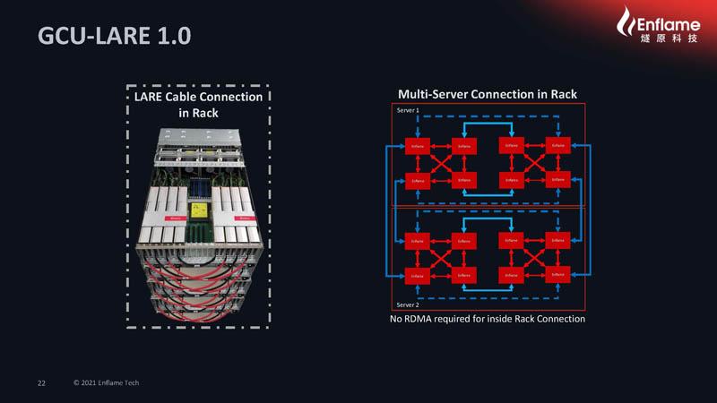 HC33 2021 Enflame AI Compute Chip GCU LARE 1.0 2