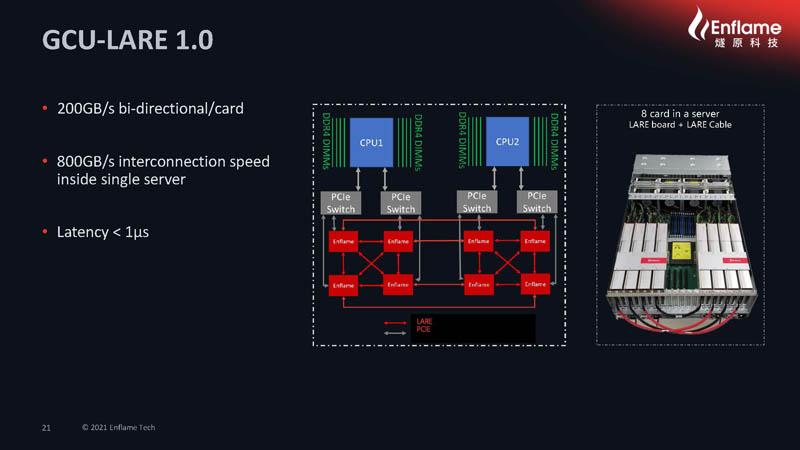 HC33 2021 Enflame AI Compute Chip GCU LARE 1.0