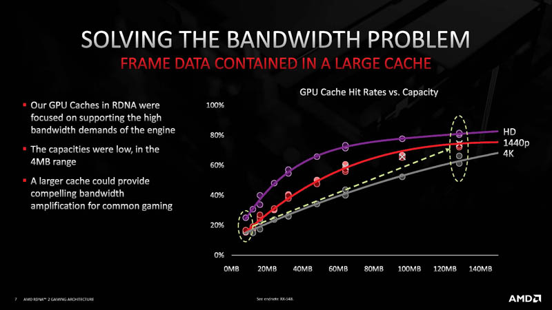 HC33 AMD RDNA 2 Bandwidth Problem