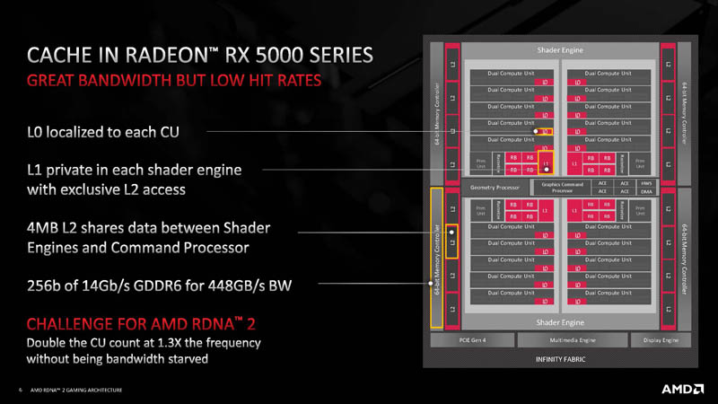 HC33 AMD RDNA 2 Cache