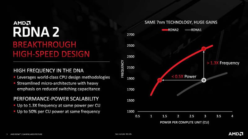 HC33 AMD RDNA 2 Design