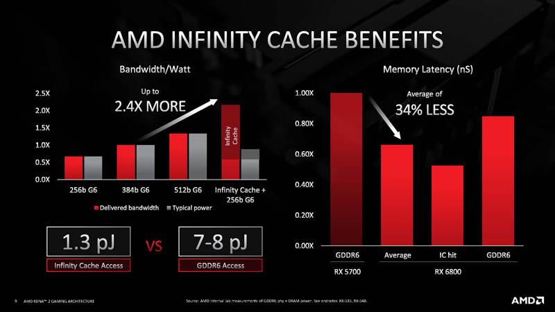 HC33 AMD RDNA 2 Infinity Cache Benefits
