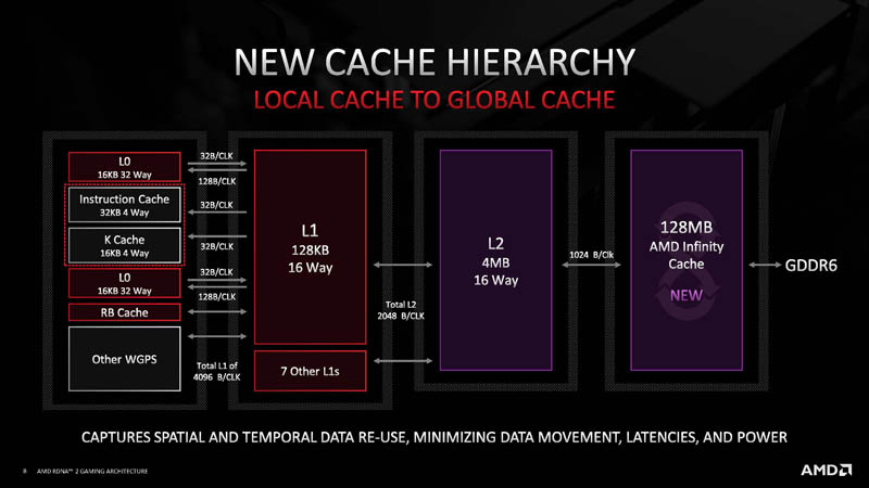 HC33 AMD RDNA 2 New Cache Hierarchy
