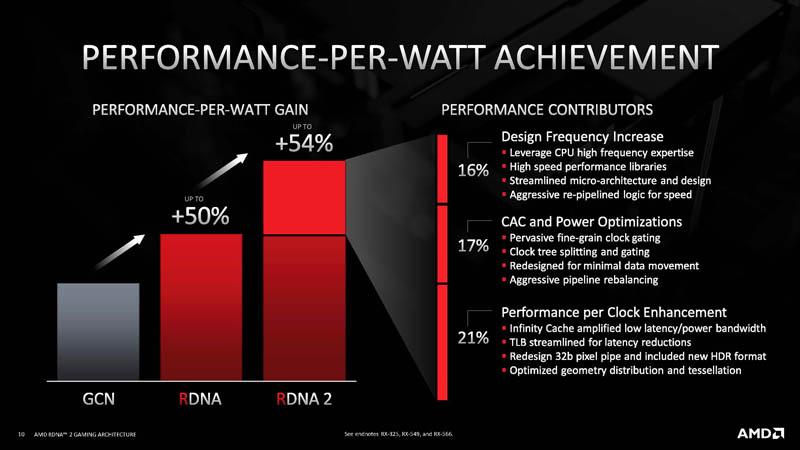 HC33 AMD RDNA 2 PPW