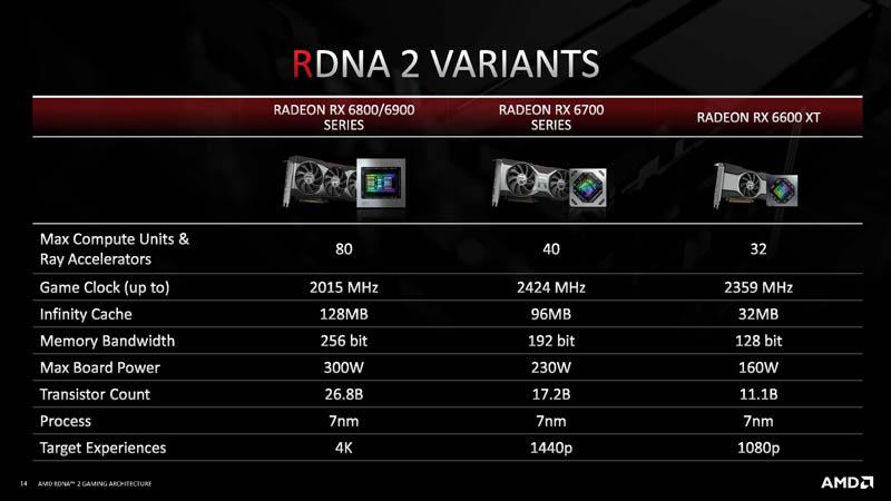 HC33 AMD RDNA 2 Variants