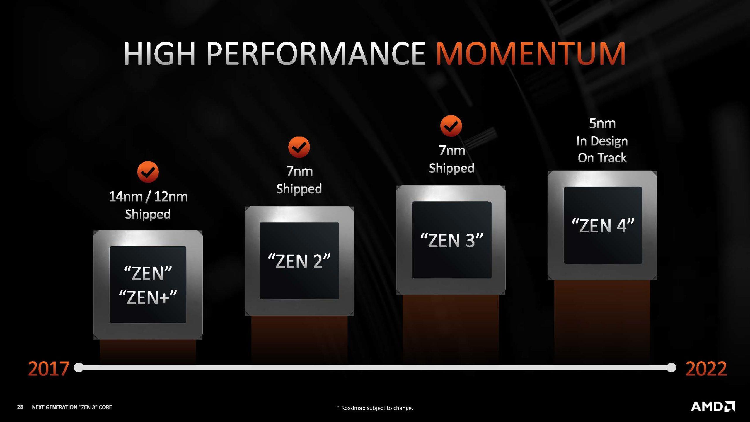 HC33 AMD Zen 4 On Track