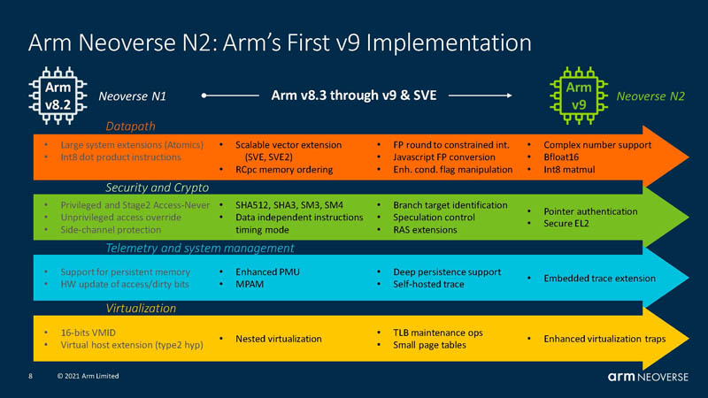 HC33 Arm Neoverse N2 Arm V9 Implementation
