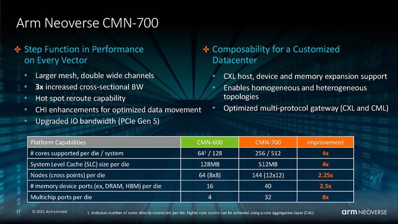 HC33 Arm Neoverse N2 CMN 700