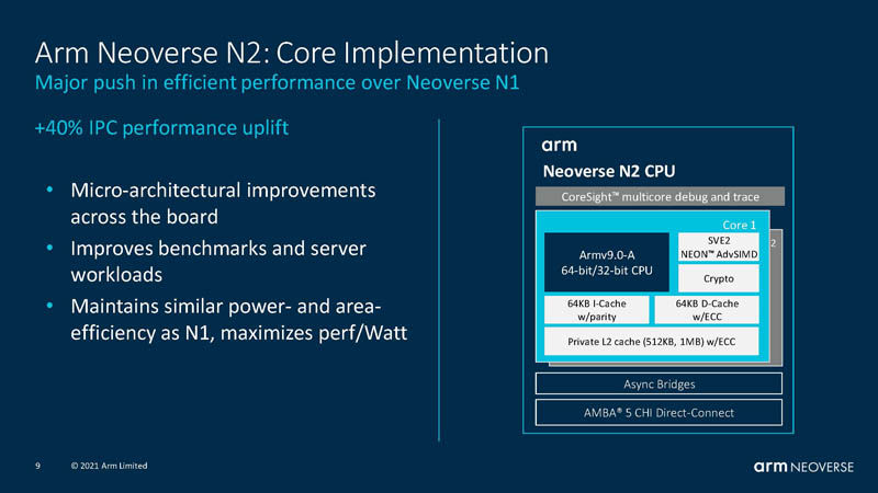 HC33 Arm Neoverse N2 Core Implementation