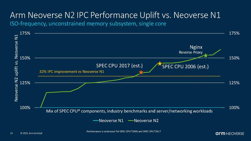 HC33 Arm Neoverse N2 Performance Increase