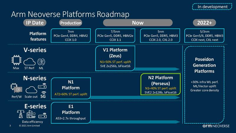 HC33 Arm Neoverse N2 Platforms Roadmap Q3 2021