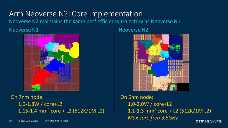 HC33 Arm Neoverse N2 Similar Core Per Area And Power