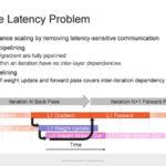 HC33 Cerebras WSE 2 Latency Challenge