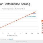 HC33 Cerebras WSE 2 Near Linear Performance Scaling