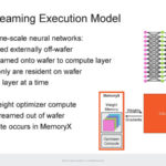 HC33 Cerebras WSE 2 SW Execution Weight Streaming