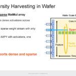 HC33 Cerebras WSE 2 Sparsity Harvesting In Wafer