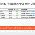 HC33 Cerebras WSE 2 Sparsity Is A 10x Opportunity