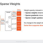 HC33 Cerebras WSE 2 Streaming Sparse Weights