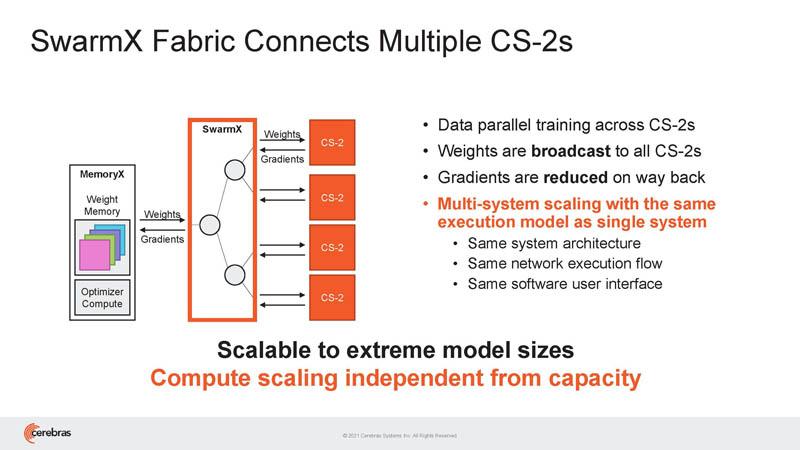 HC33 Cerebras WSE 2 Overview