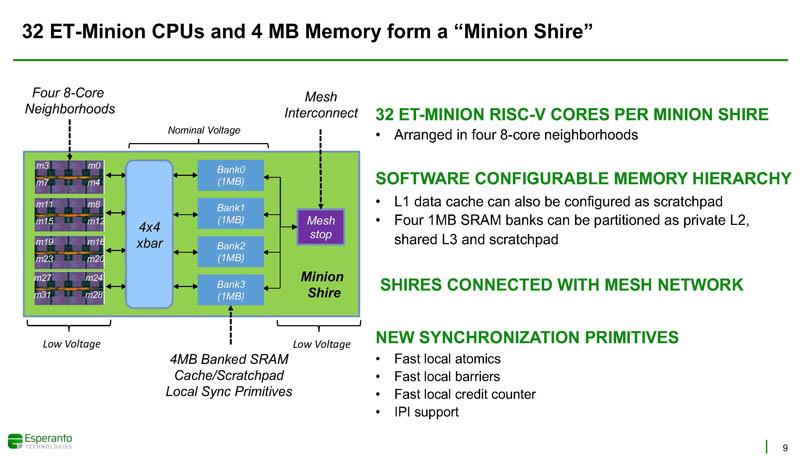 HC33 Esperanto ET SoC 1 32 ET Minion CPUs And 4MB Memory Minion Shire