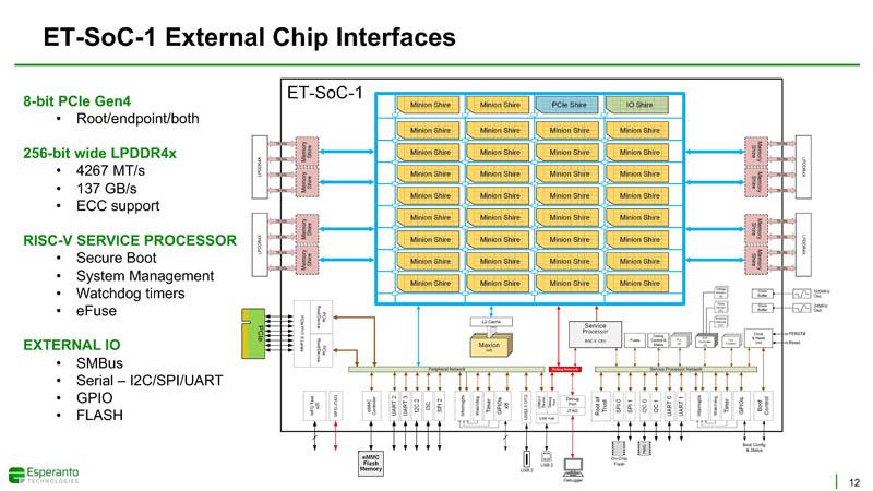 HC33 Esperanto ET SoC 1 External Chip Interfaces