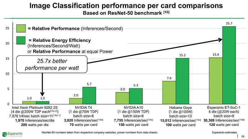 HC33 Esperanto ET SoC 1 Performance Image Classification