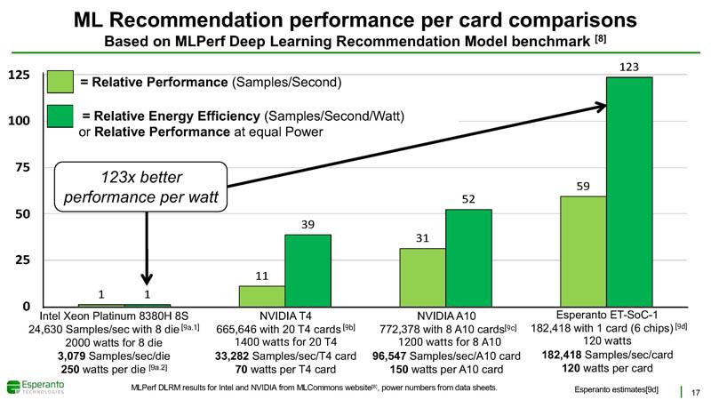 HC33 Esperanto ET SoC 1 Performance NVIDIA T4 A10 Comparison